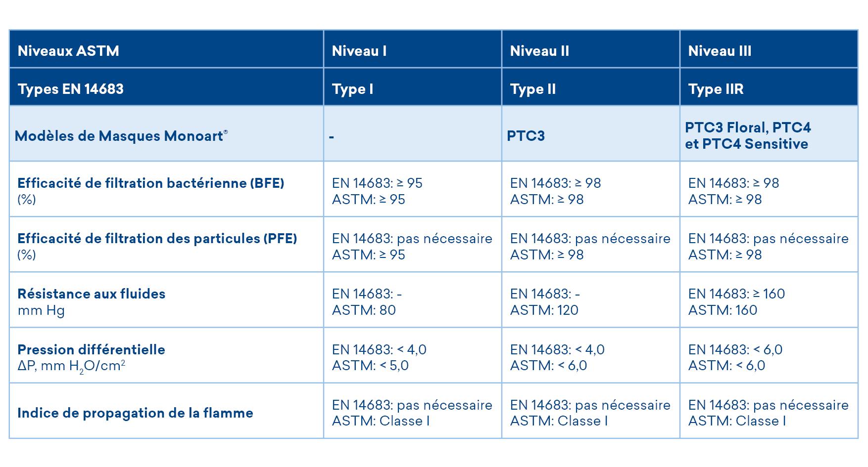 Niveaux ASTM Types EN14683